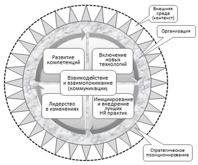 инновационные технологии в управлении персоналом